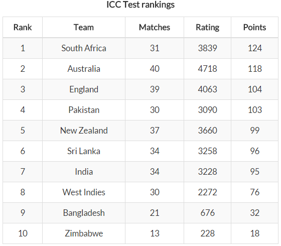 India Slip To 7th in ICC Test Rankings No Virat Kohli in Top-10