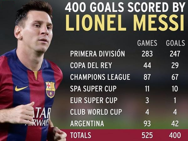 Star Footballer Lionel Messi scored 400th goal for Barcelona