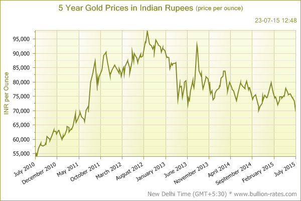 Reasons Why Gold Price Falls Continuously in India 5 Year Gold Rate