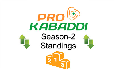 PKL 2015 Pro Kabaddi League Season 2 Points Table Tally List Team Ranking Top Position Standings