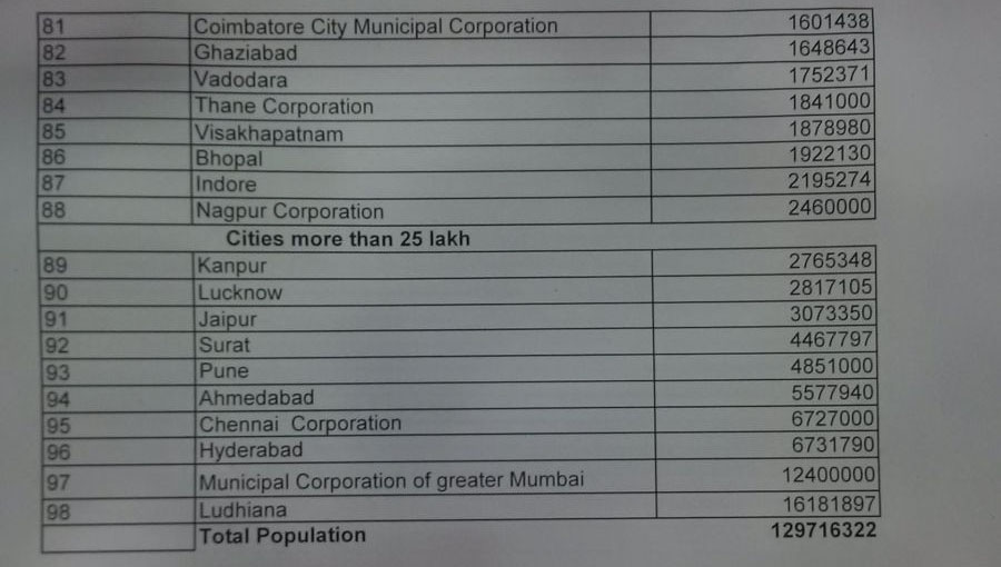 The Central Government Announces The List Of 98 Smart Cities Out of 100 Across India