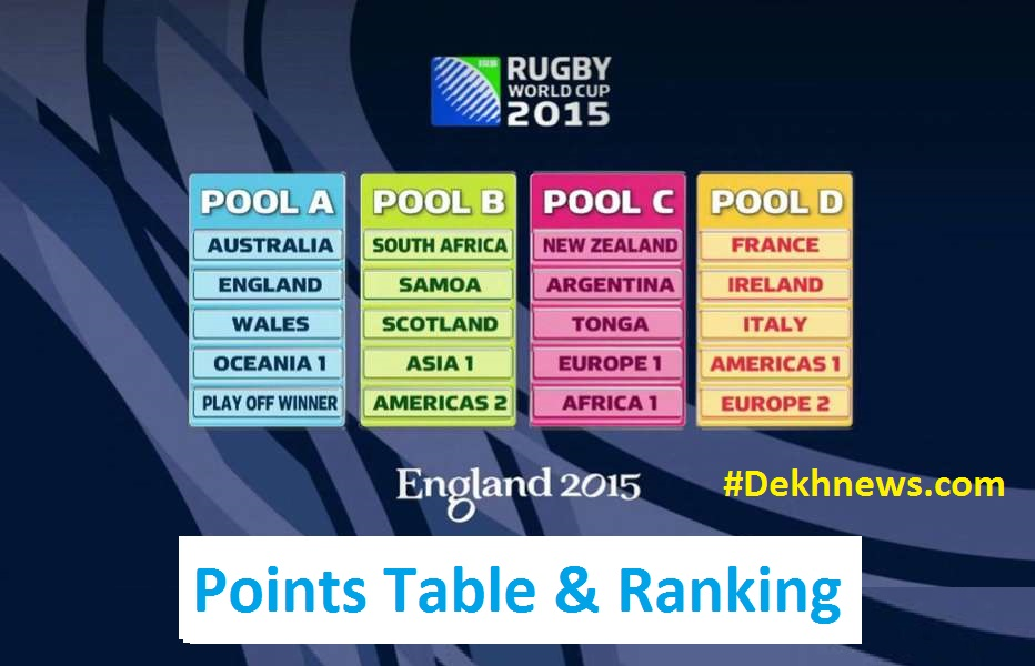 RWC Rugby World Cup 2015 Points Table Tally List Ranking Standing Pool A B C D