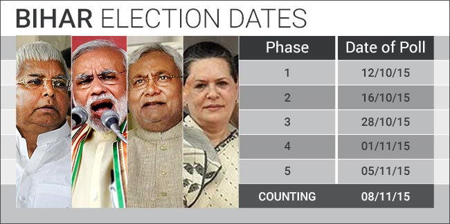 Today EC Announces Date For Bihar Assembly Election To Held In Oct & Nov 2015
