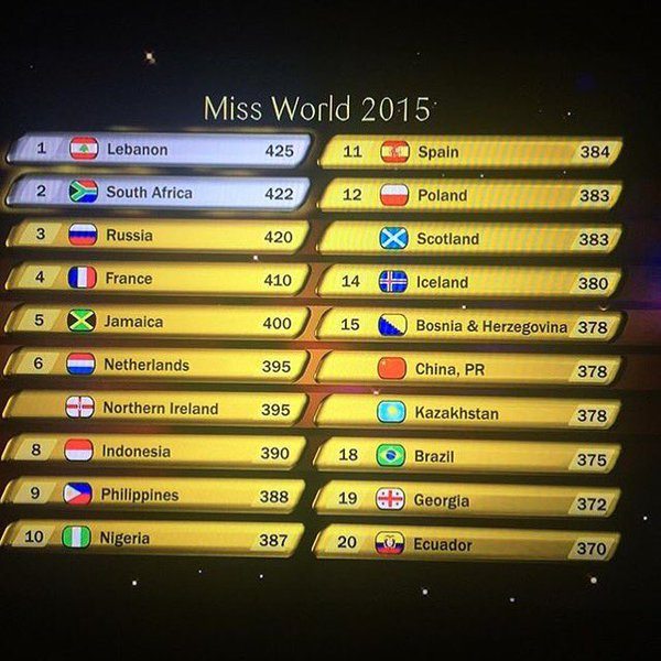 miss world 2015 points table