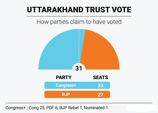 uttarakhand-floor-test-graphic_650x465_81462867749