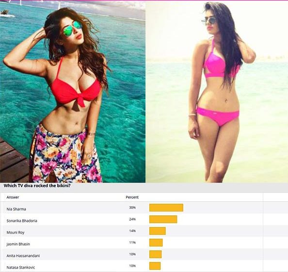 Nia Sharma BEATS Sonarika Bhadoria and Mouni Roy to be TV's hottest bikini babe