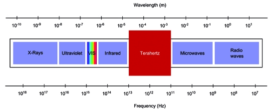 terahertz-radiation-could-speed-up-computer-memory-by-1000-times