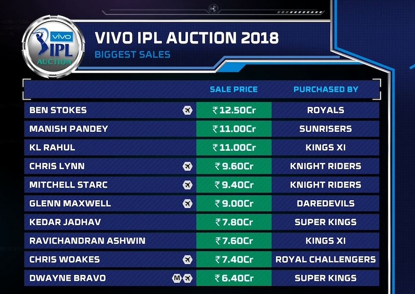 TOP Player in IPL Auction 2018