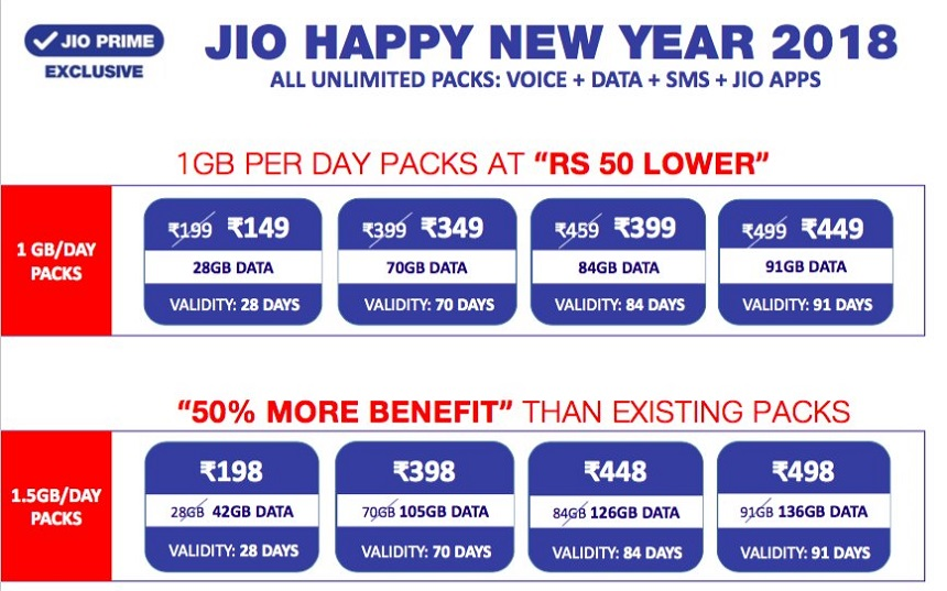 Reliance Jio vs Airtel vs Vodafone